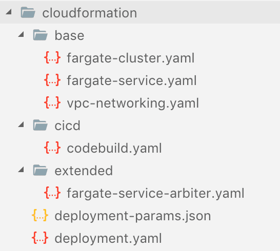 CloudFormation nested stack files
