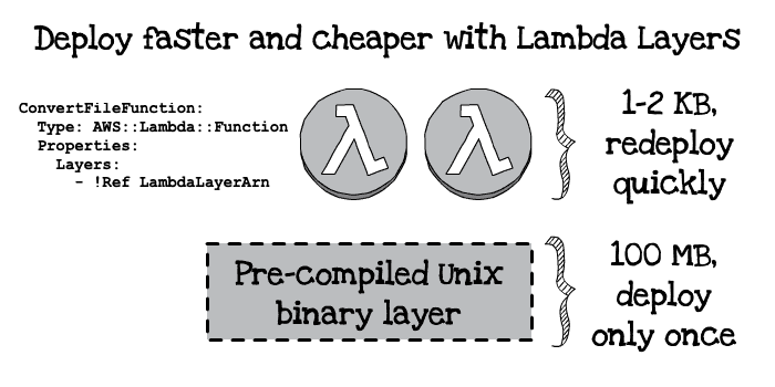 Serverless lambda layers diagram