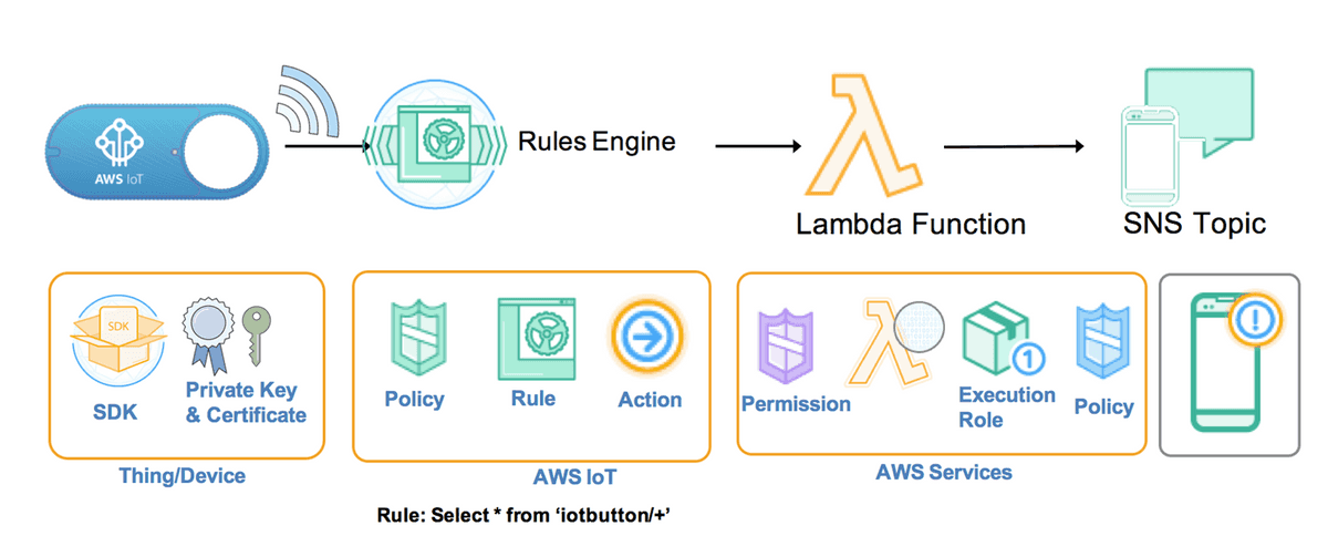 IoT Rule engine architecture
