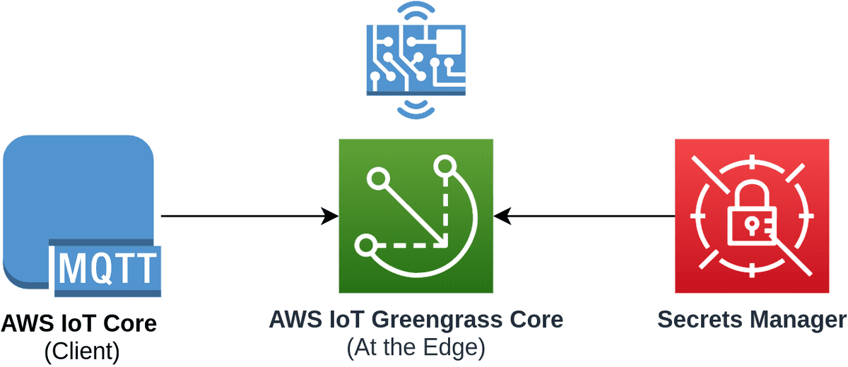 AWS IoT Greengrass Secrets Architecture