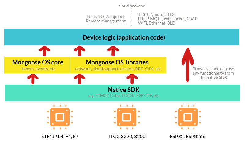 Mongoose OS Architecture taken from https://mongoose-os.com/mos.html