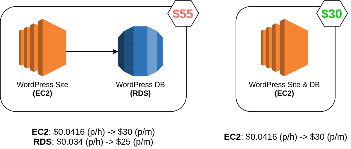 WordPress Architecture Options (based on t3.medium pricing)