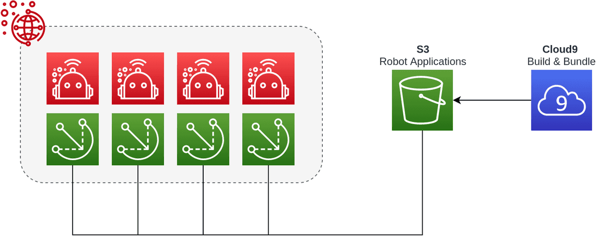 AWS RoboMaker Deployment Architecture