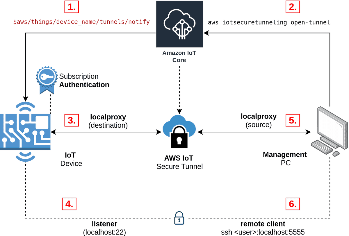 AWS IoT Secure Tunneling architecture