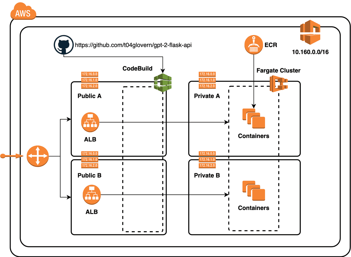 AWS Resource architecture