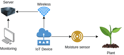 Revised IoT Project diagram